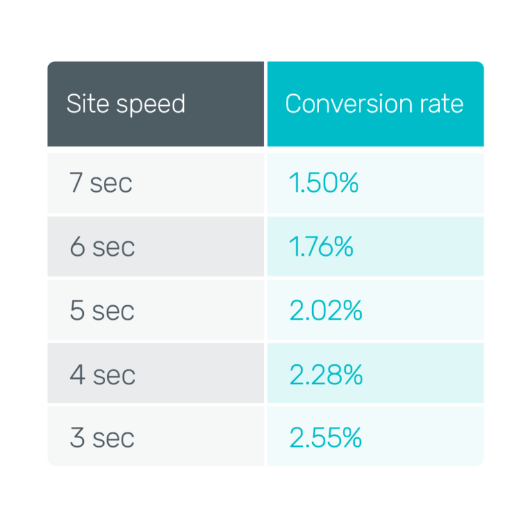 site speed vs conversion rate