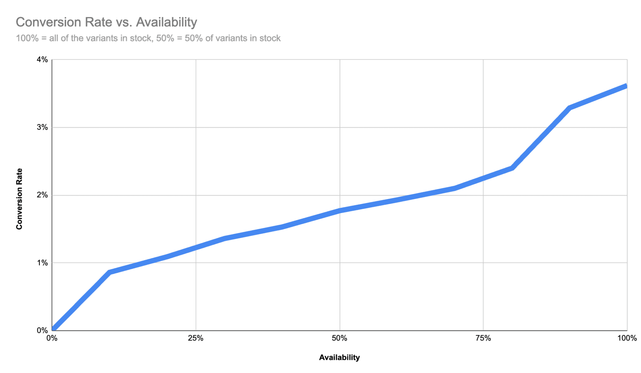 how stock availability affects conversion rate on google shopping