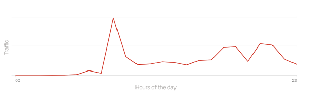 graph shows volume of traffic throughout 24 hours, peaking around 9am when Lorraine was braodcasted