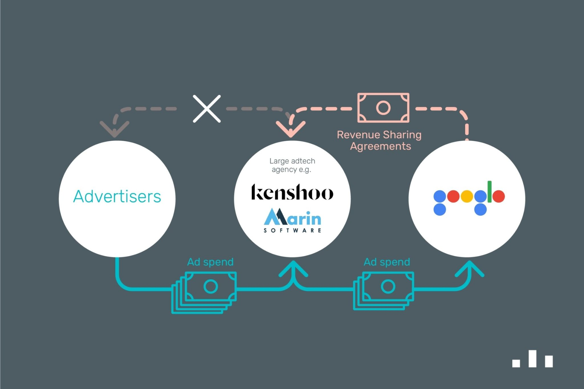 Why does Google have Revenue Sharing Agreements with adtech platforms?
