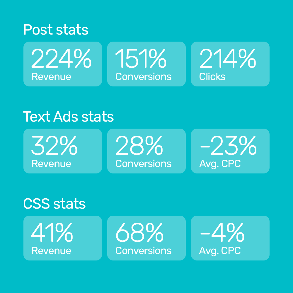 Holcros increases revenue 224% and revenue from text ads 32% using Bidnamic's technology