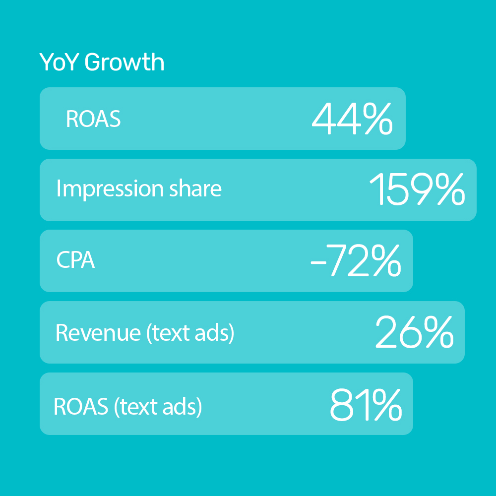 Engel Coolers increases ROAS by 44% with automation, gaining a full service growth partner