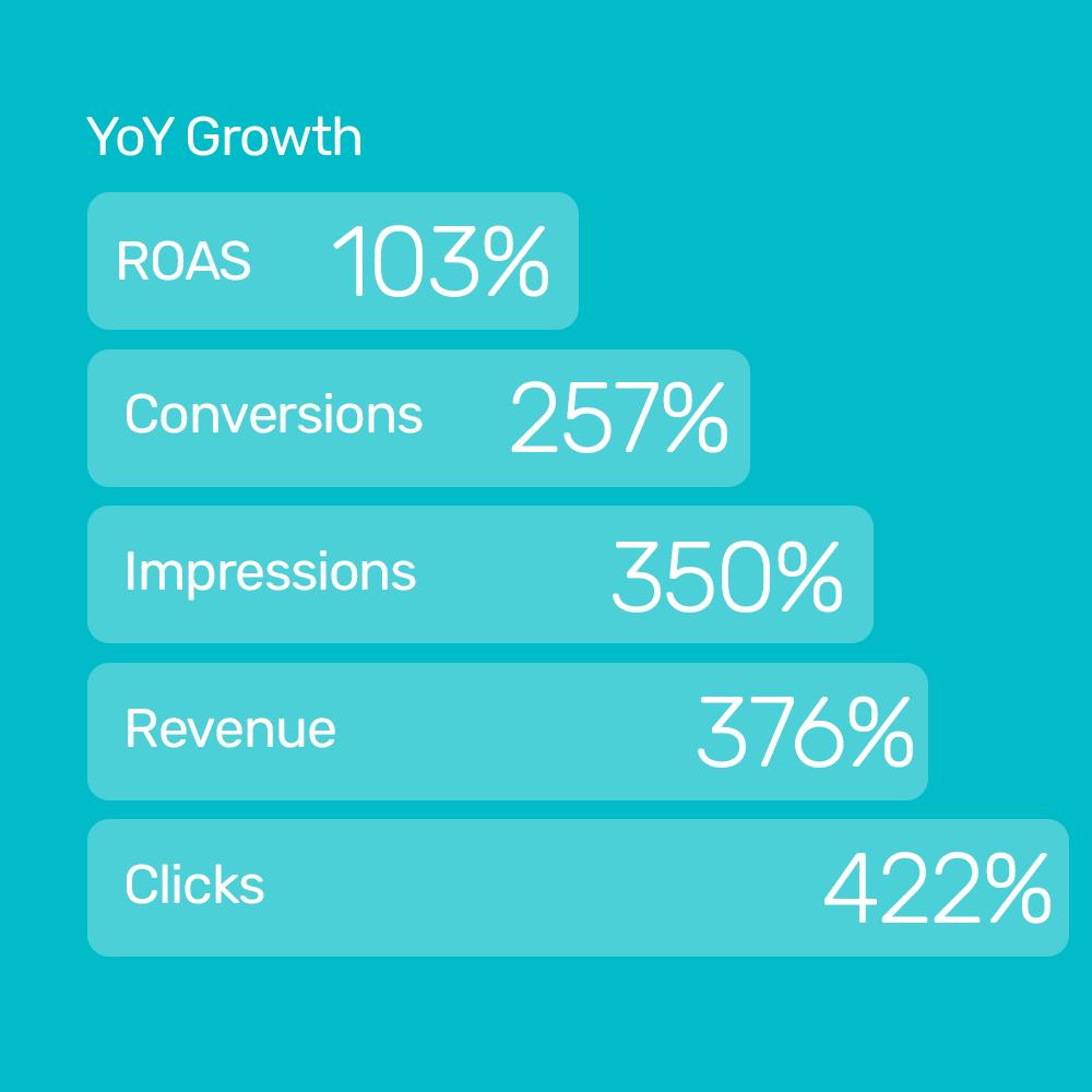 LuxDeco increases revenue by 376% using Bidnamic's SKU level bidding test : Bidnamic
